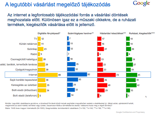 Google Hungary research on online shopping